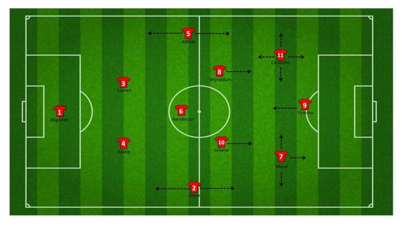 1-4-3-3 formatie Liverpool