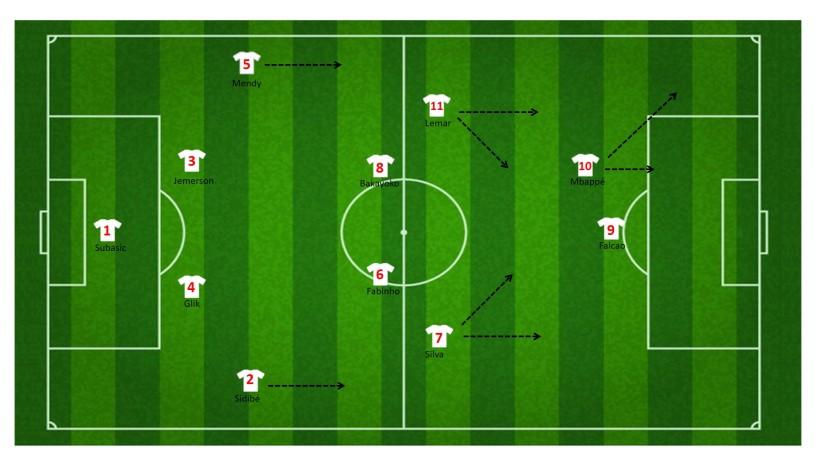1-4-4-2 of 1-4-2-2-2 formatie Monaco