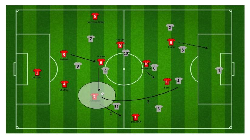 Aanvalsopzet via rechter centrale middenvelder FC Utrecht