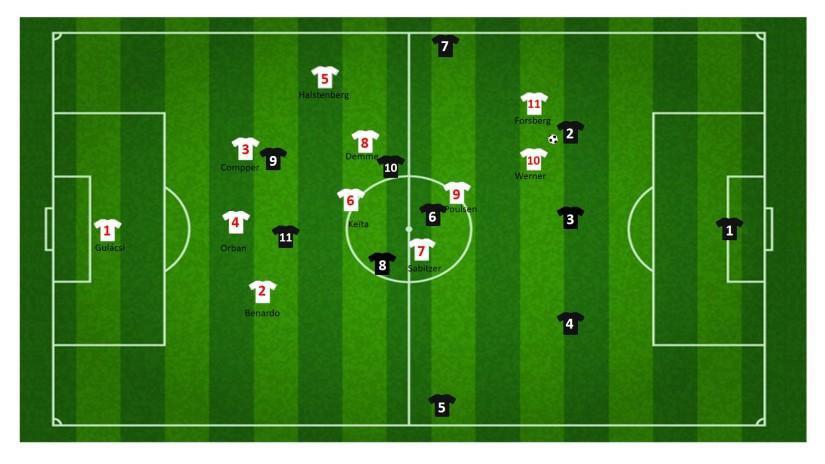 Balverovering tegen drie verdedigers RB Leipzig