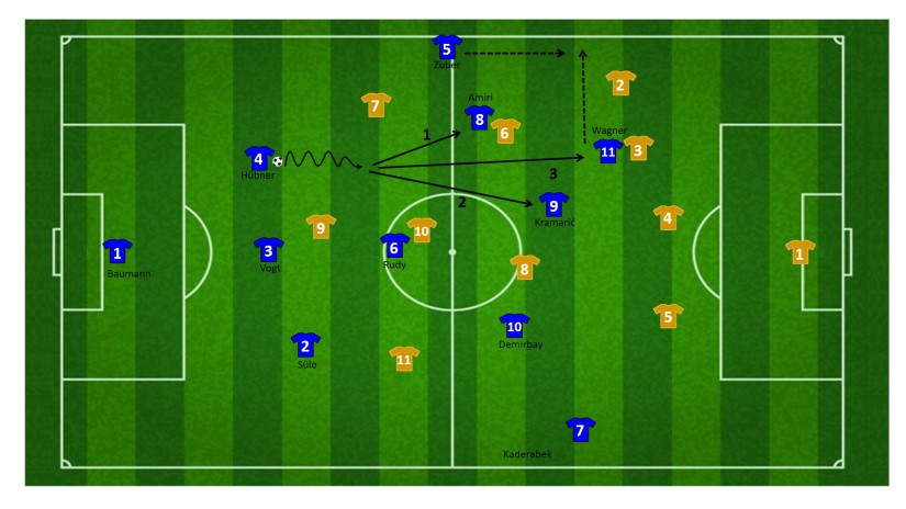 Build-up Hoffenheim