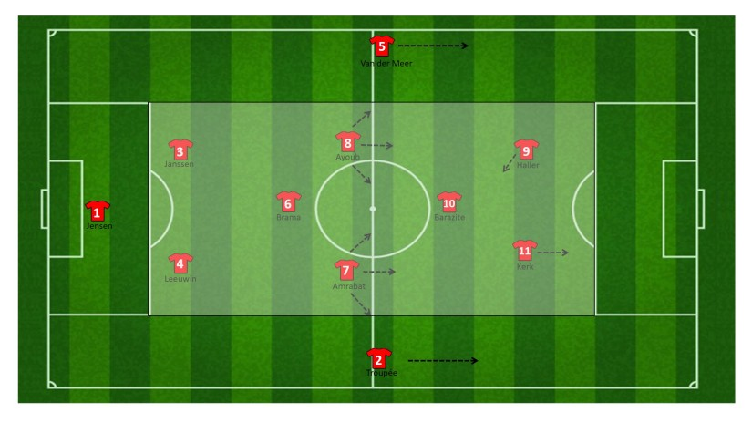 Centrale zone FC Utrecht
