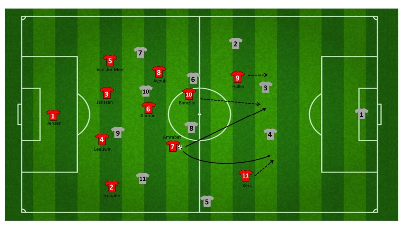 Counter na interceptie centrale middenvelder FC Utrecht