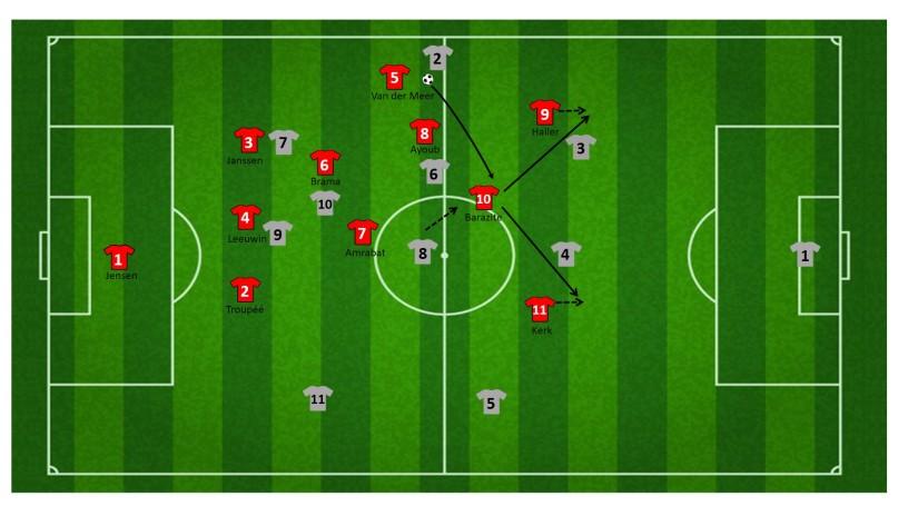 Counter via aanvallende middenvelder FC Utrecht