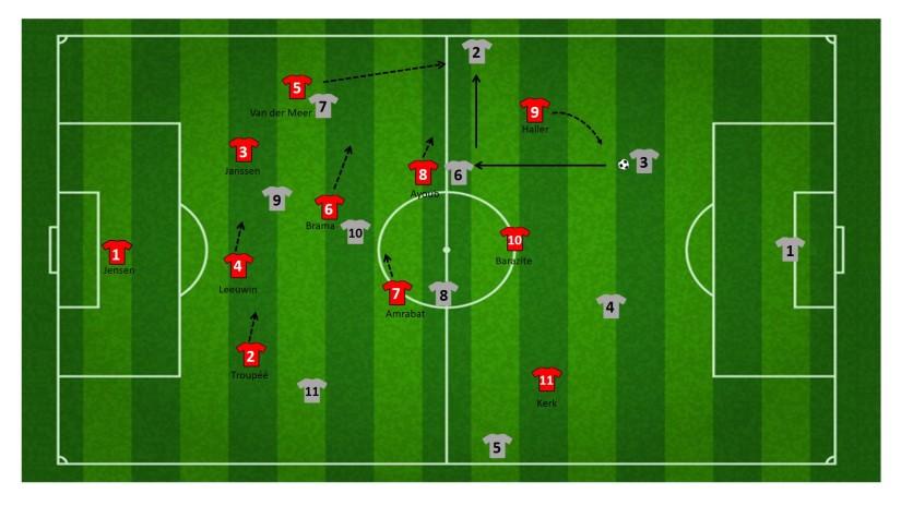 Doordekken van linker vleugelverdediger FC UTRECHT