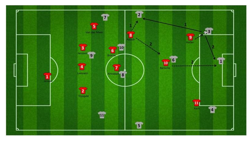 Druk op vijandelijke helft FC Utrecht