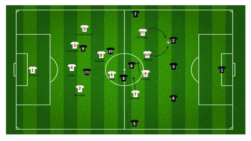 Druk zetten tegen drie verdediger RB Leipzig