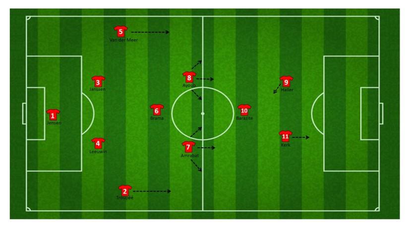 Formatie FC Utrecht