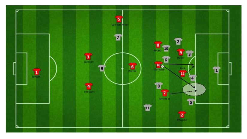 Loopactie in het strafschopgebied FC Utrecht