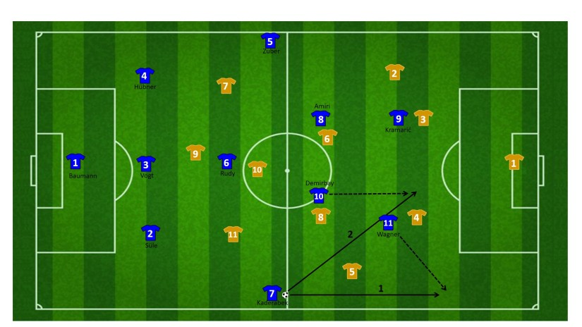 Movement central midfielder Hoffenheim