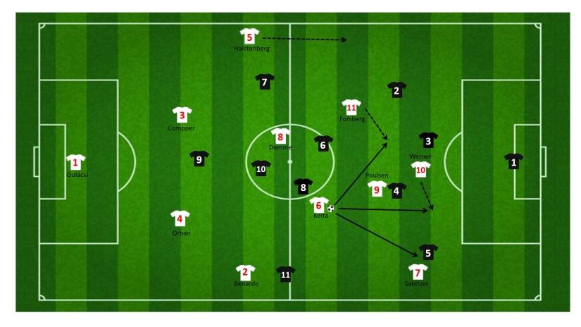 Opties van Keita RB Leipzig