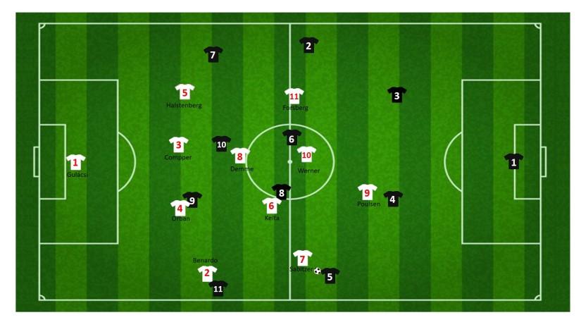 RB Leipzig druk zetten op linkervleugelverdediger verovering