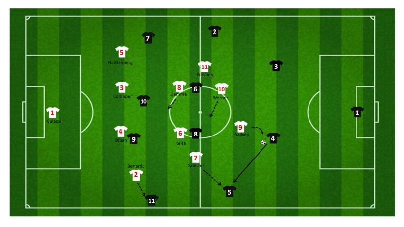 RB Leipzig druk zetten op linkervleugelverdediger