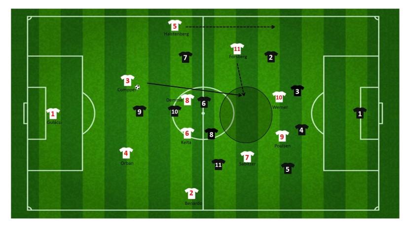 Ruimte tussen de linies RB Leipzig