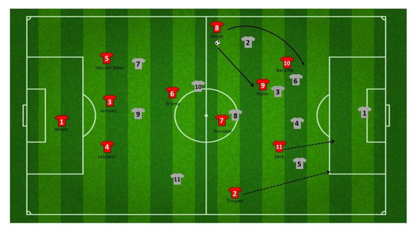 Vervolg opbouw loopactie FC Utrecht