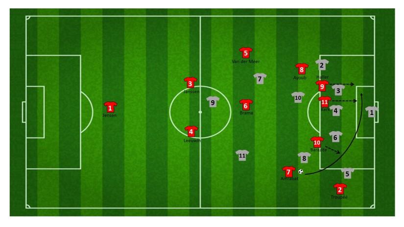 Voorzet vanaf rand strafschopgebied FC Utrecht