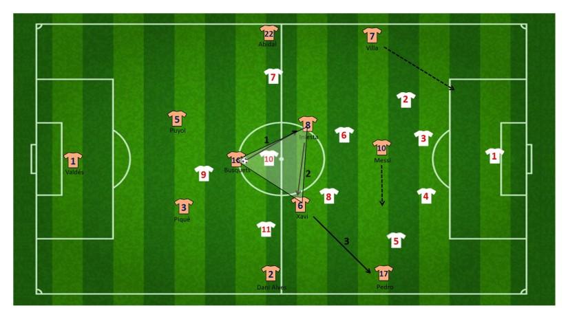 Centrale driehoek voor aanval rechterflank