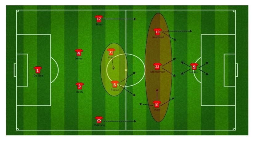 1-4-2-3-1 formatie (aanvallend)