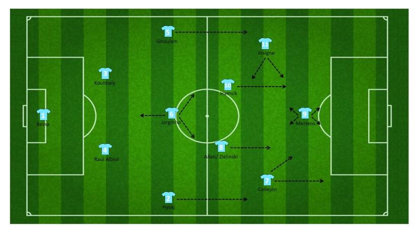 1-4-3-3 formatie Napoli