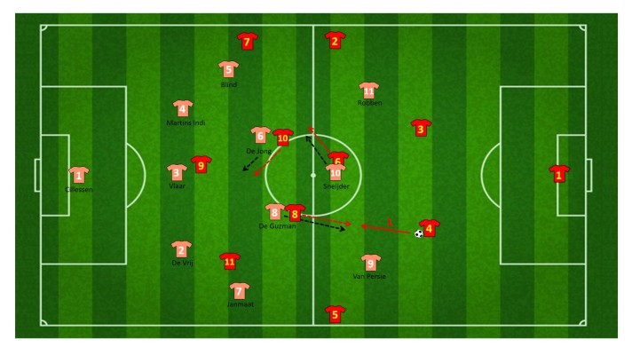 Koppeltjes op middenveld (3 vs 3)
