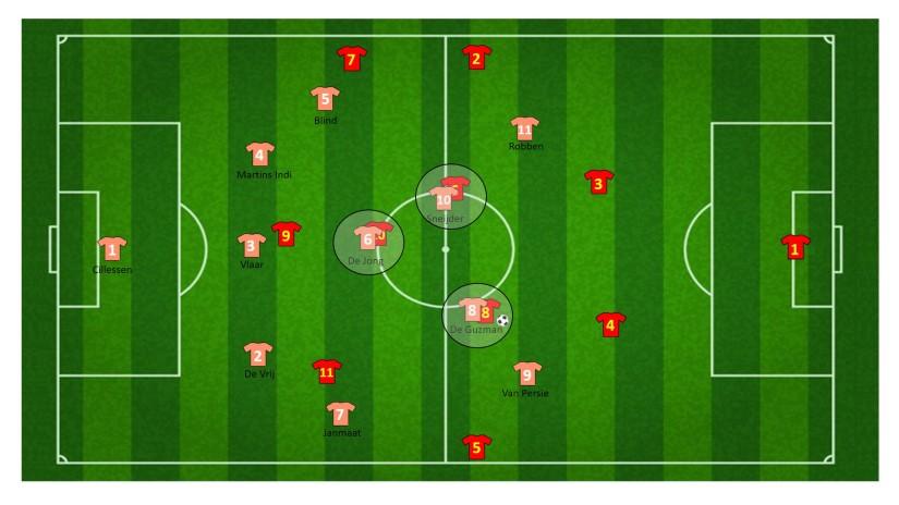Vervolg koppeltjes op middenveld (3 vs 3)