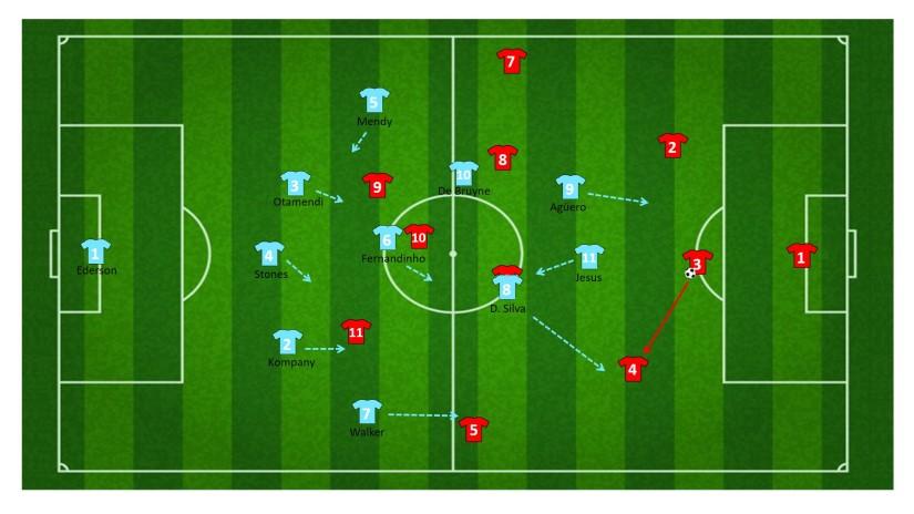 Doordekken David Silva naar de derde centrale verdediger