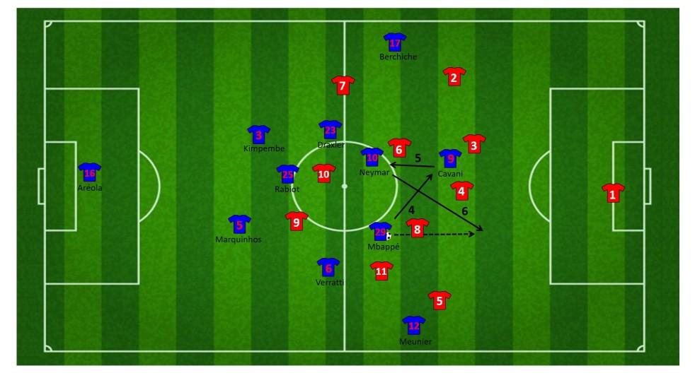 Eindfase aanval via Mbappé en Neymar door het centrum