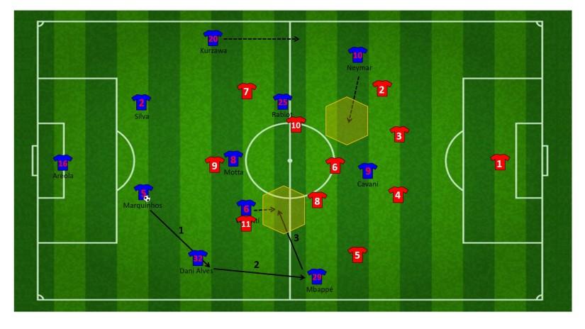 Neymar als aanvallende middenvelder