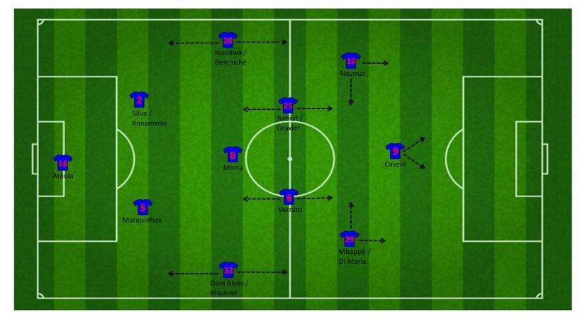 Paris Saint-Germain 1-4-3-3
