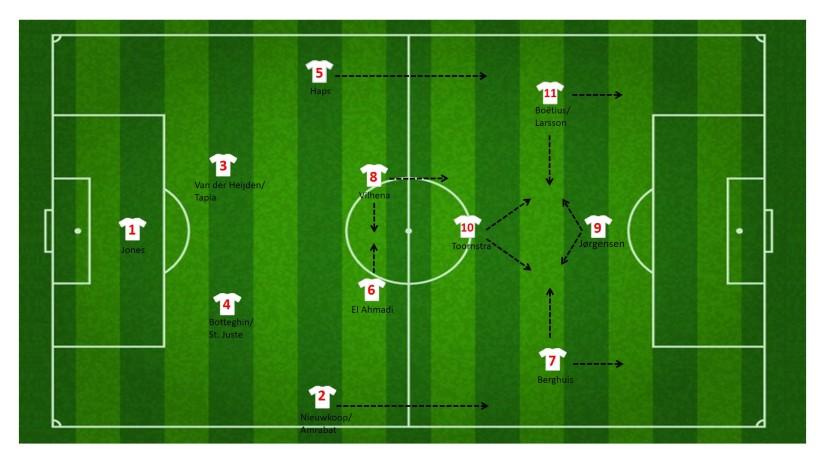 1-4-3-3 Formatie Feyenoord