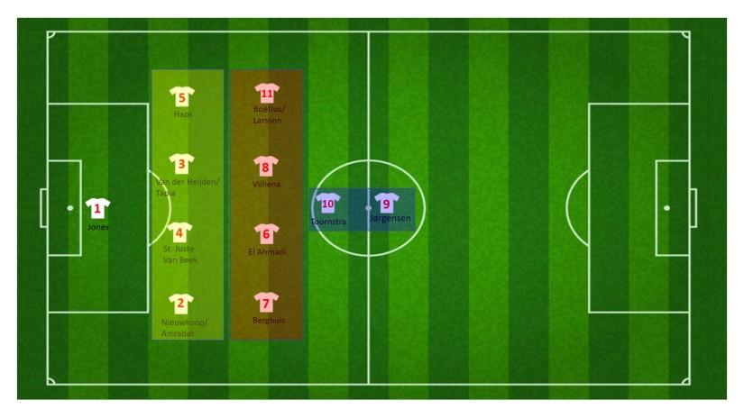 Defensieve structuur Feyenoord