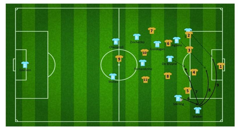 Eindfase aanval via uitzakkende (linkerzijde) Agüero