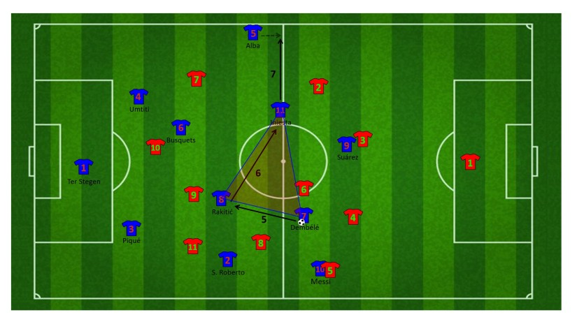Eindfase opbouw via Messi aan de rechterzijde
