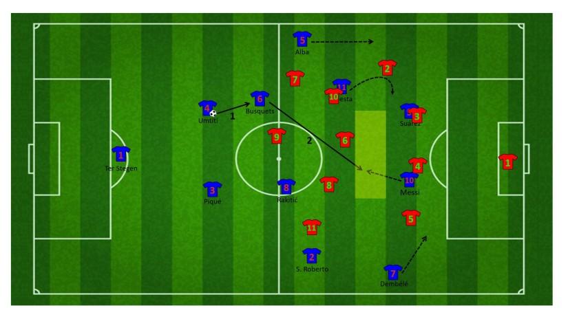 Aanval met wisselwerking tussen Alba en Messi