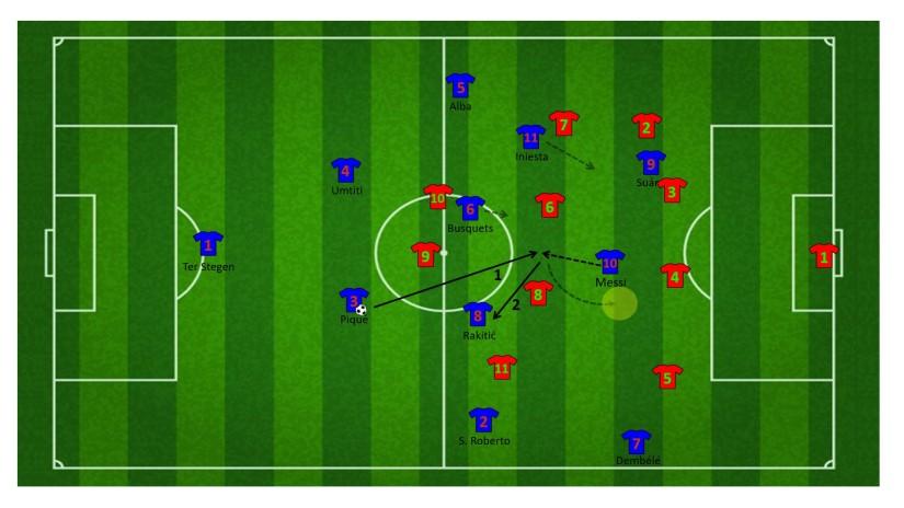 Aanval via Messi en Iniesta tussen de linies