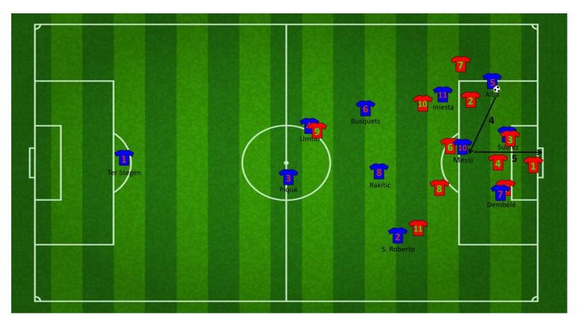 Eindfase aanval met wisselwerking tussen Alba en Messi