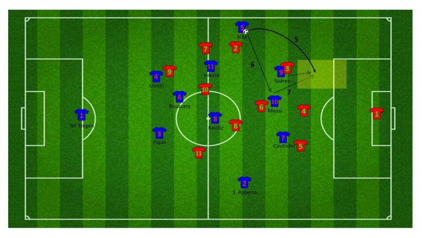 Eindfase aanval vanuit dubbele loopactie Suárez