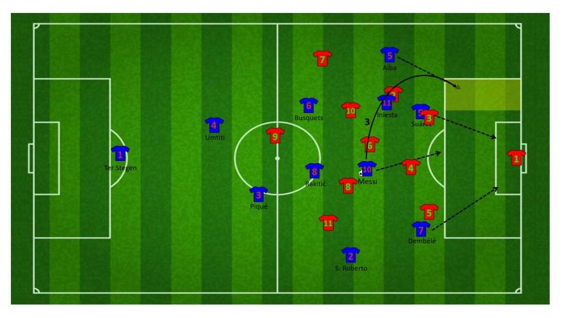 Vervolg aanval met wisselwerking tussen Alba en Messi