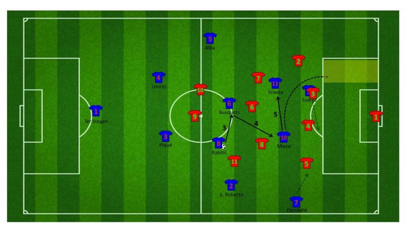 Vervolg aanval via Messi en Iniesta tussen de linies