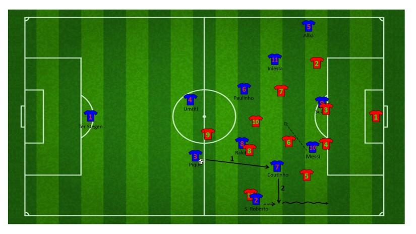 Aanval met de combinatie tussen Coutinho en Messi