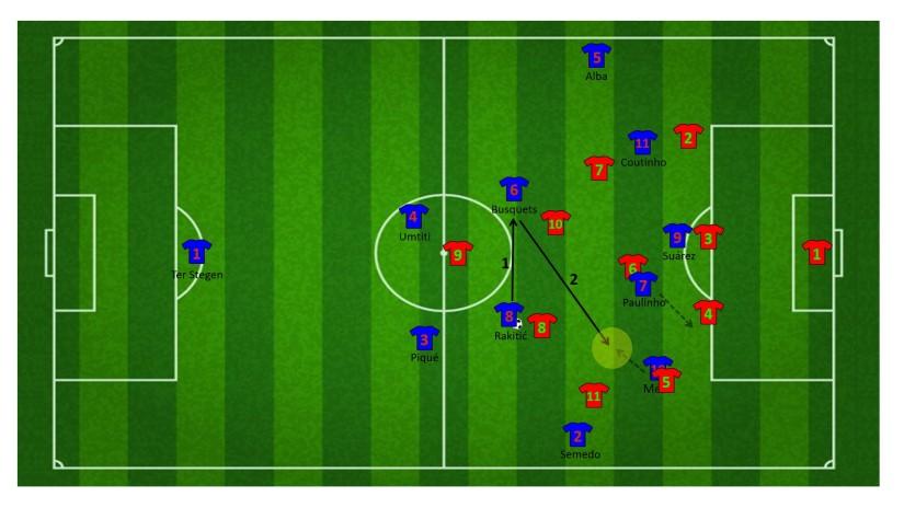Aanval met korte combinatie tussen Messi en Suárez