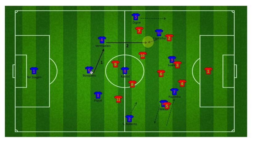 Aanval na vrijspelen Messi door de wisselpass