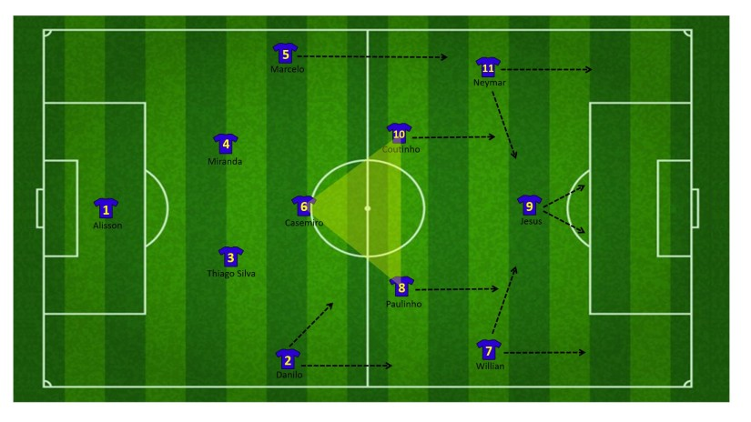 Brazilië 1-4-3-3