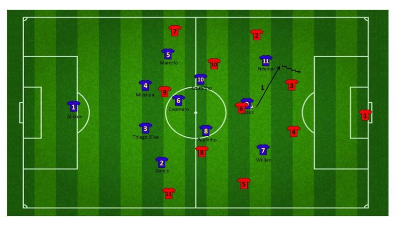 Counter tegen twee centrale verdedigers (2)
