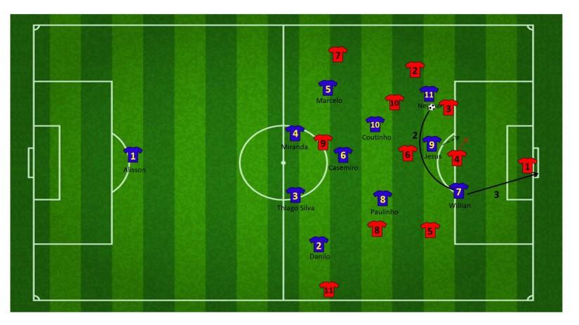 Counteren tegen twee centrale verdedigers (3)