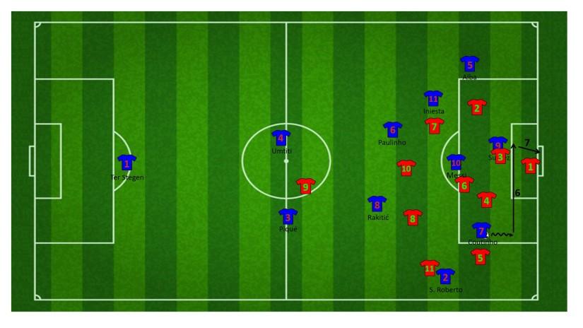Eindfase aanval met de combinatie tussen Coutinho en Messi
