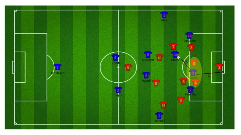 Eindfase aanval met korte combinatie tussen Messi en Suárez