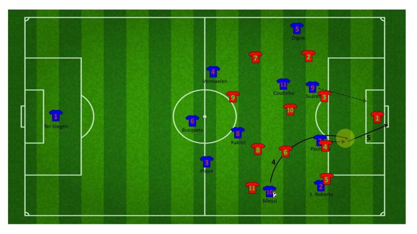 Eindfase aanval na vrijspelen Messi door de wisselpass
