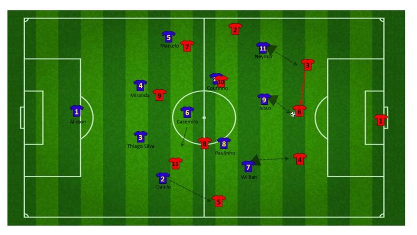 Hoge press tegen drie centrale verdedigers (2)