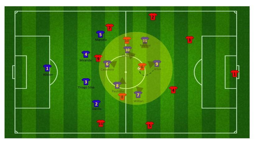 Insluiten van de defensieve middenvelder (2)